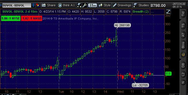 Market Internals