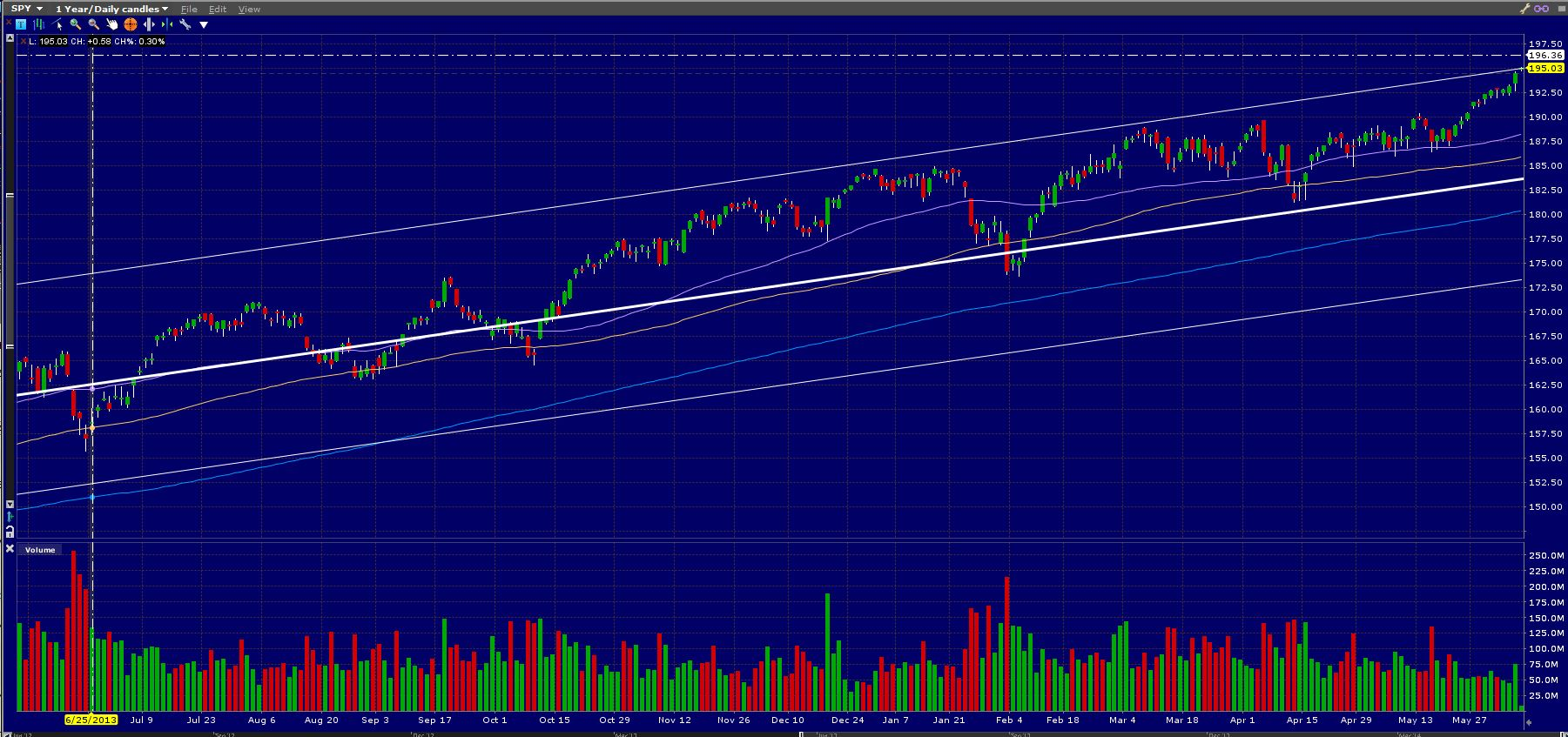 SPY Top Channel Line