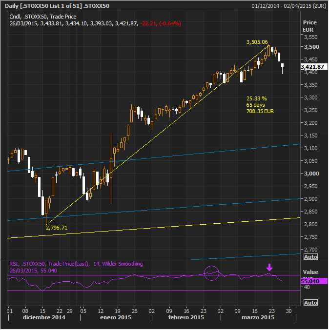 EuroStoxx March 26 Closed
