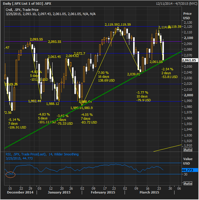 SPX March 26 Opening
