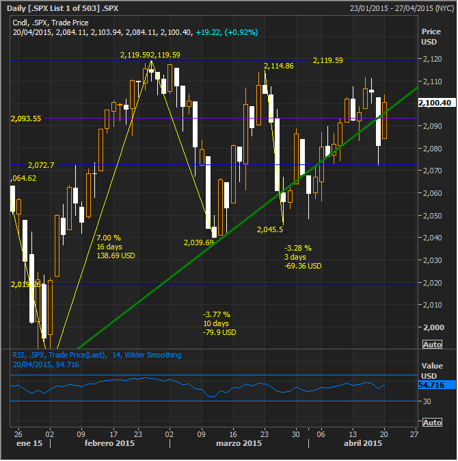 SPX Recovers Friday's Drop