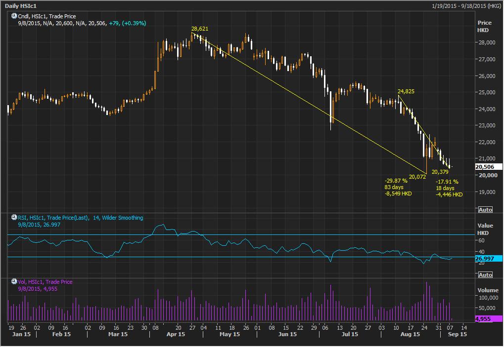 China Bear Pressure